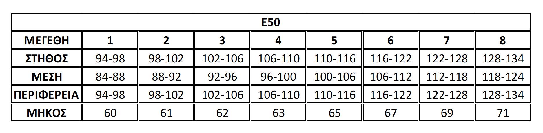Μεγεθολόγιο Ε50